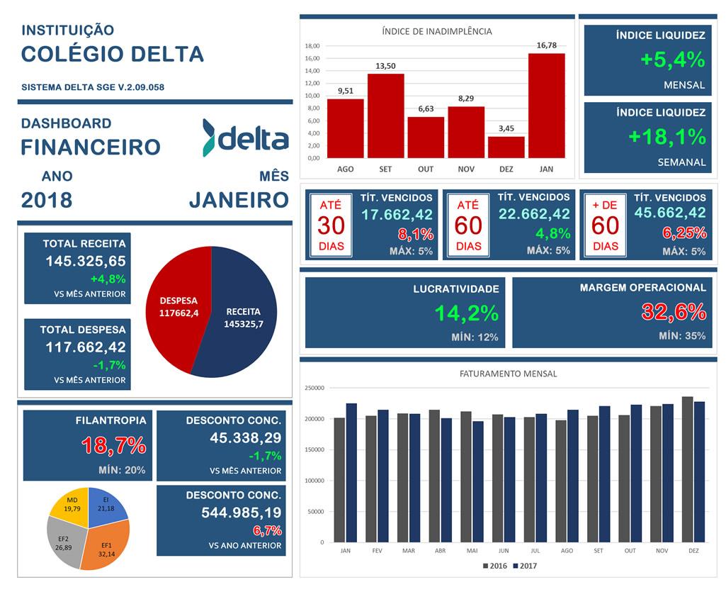 Dashboard Financeiro Sistema Gestão Escolar