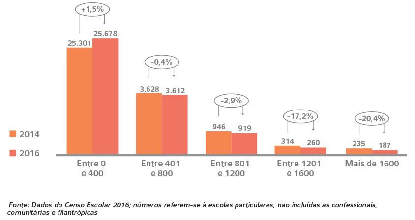 Dados censo escolas particulares
