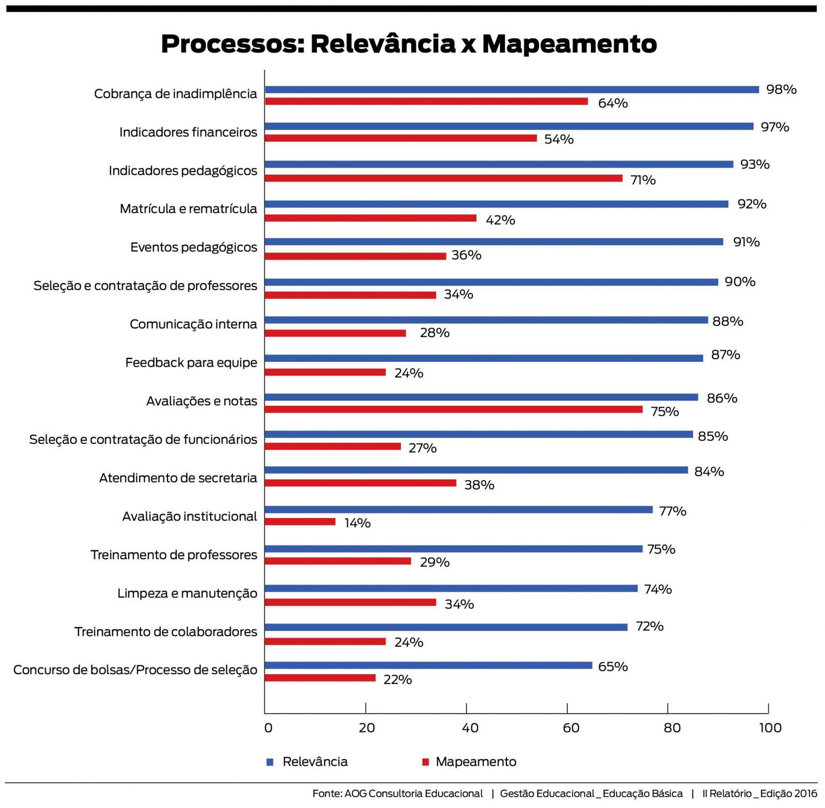 Relevancia dos processos na gestão educacional