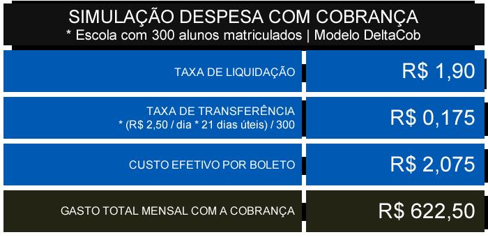 Simulação das despesas com cobrança no modelo DeltaCob para as escolas