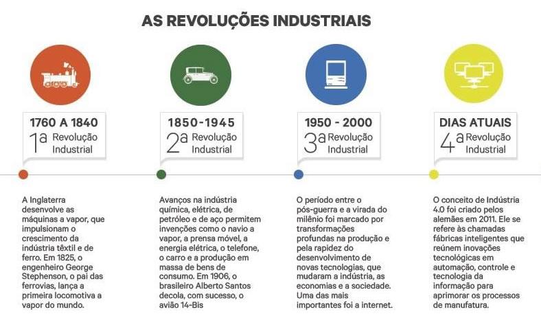 Revolução Industrial na Educação 4.0